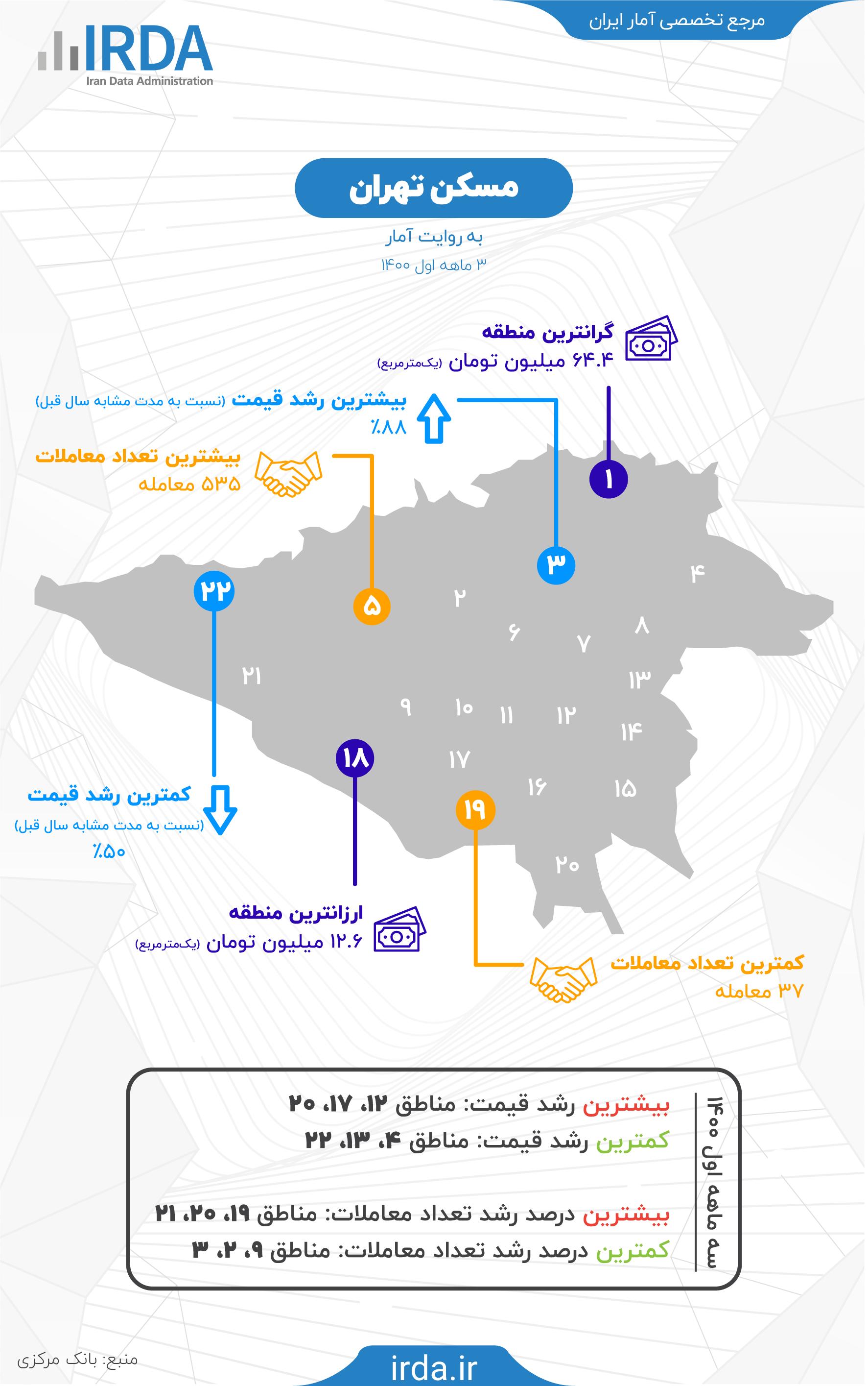 مسکن تهران به روایت آمار - بهار 1400