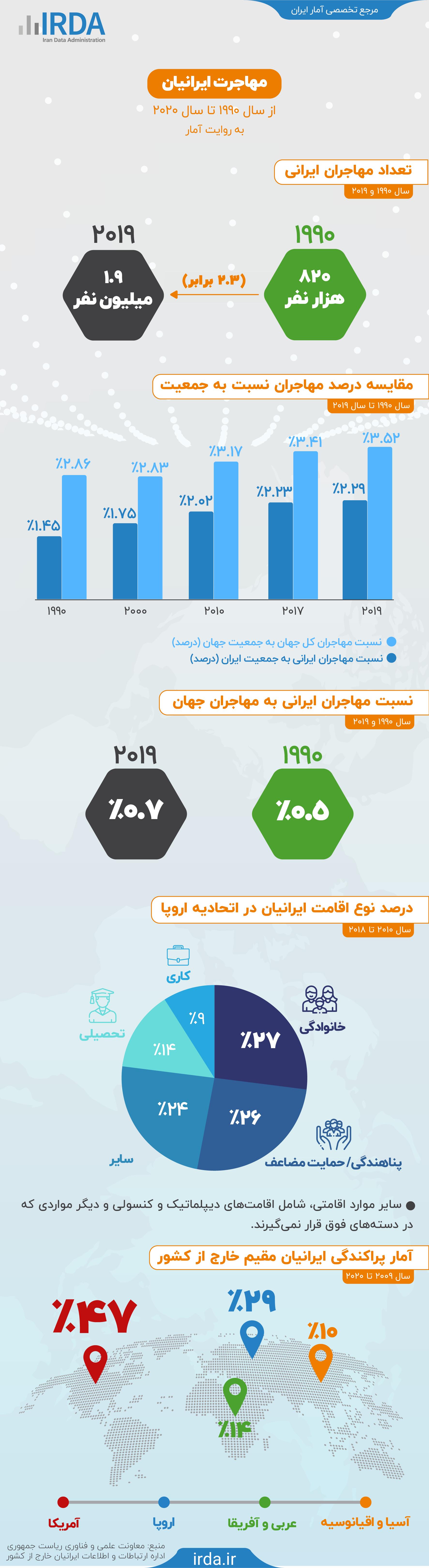 مهاجرت ایرانیان به روایت آمار