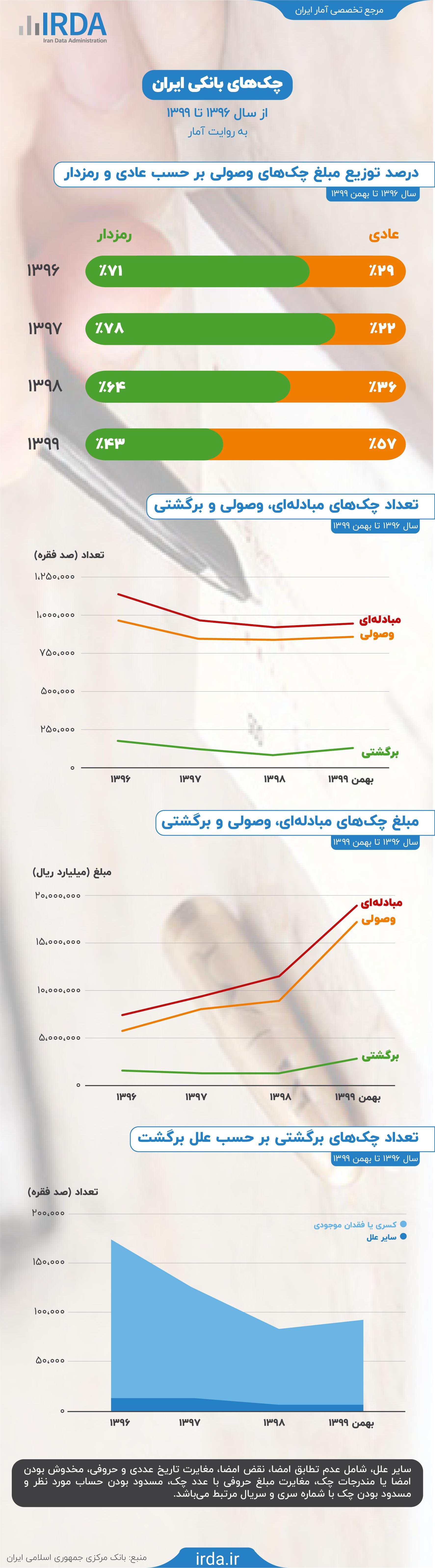 چک های بانکی ایران به روایت آمار