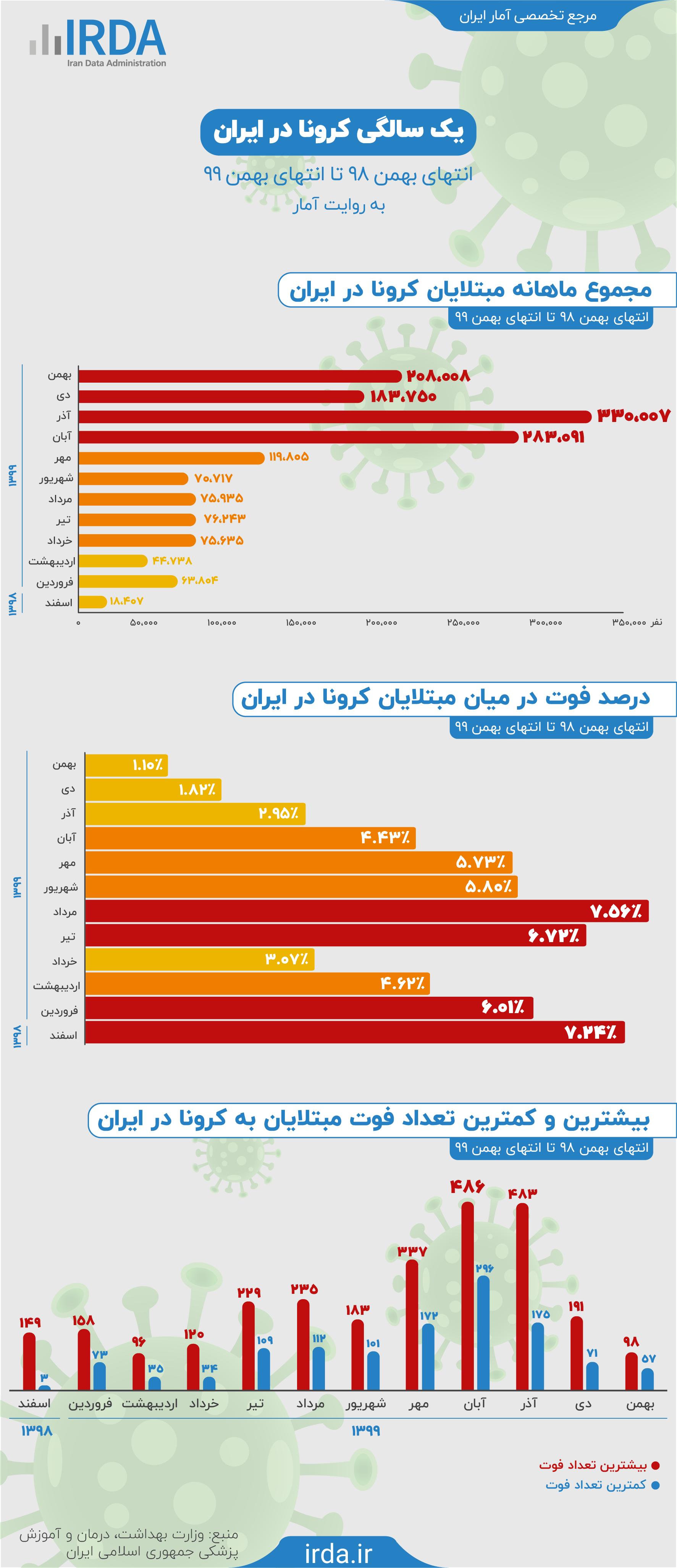 یک سالگی کرونا در ایران به روایت آمار