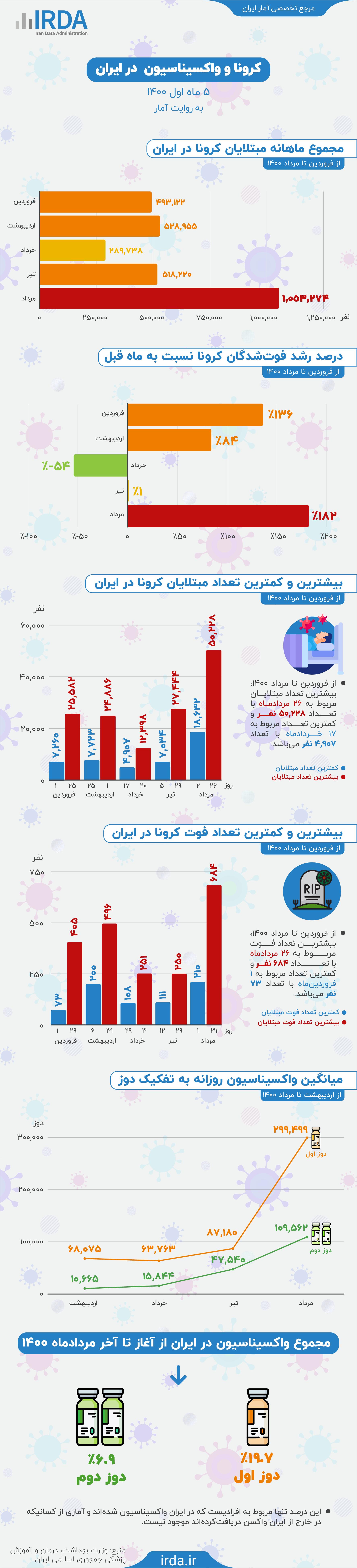 کرونا و واکسیناسیون در ایران به روایت آمار