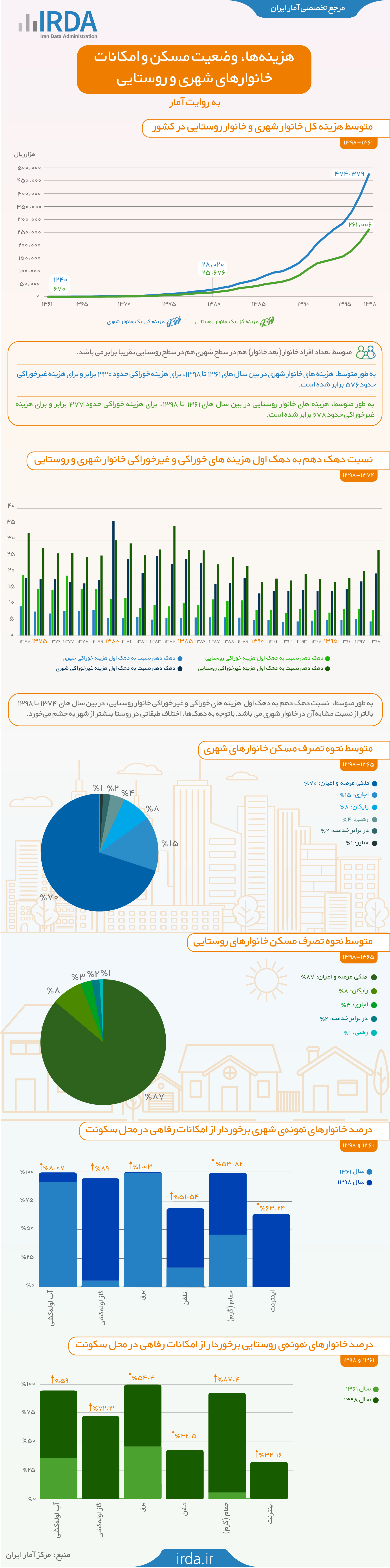 هزینه ها، وضعیت مسکن و امکانات خانوار های شهری و روستایی به روایت آمار