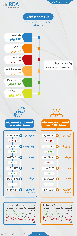طلا و سکه در ایران به روایت آمار - فروردین تا شهریور 1400