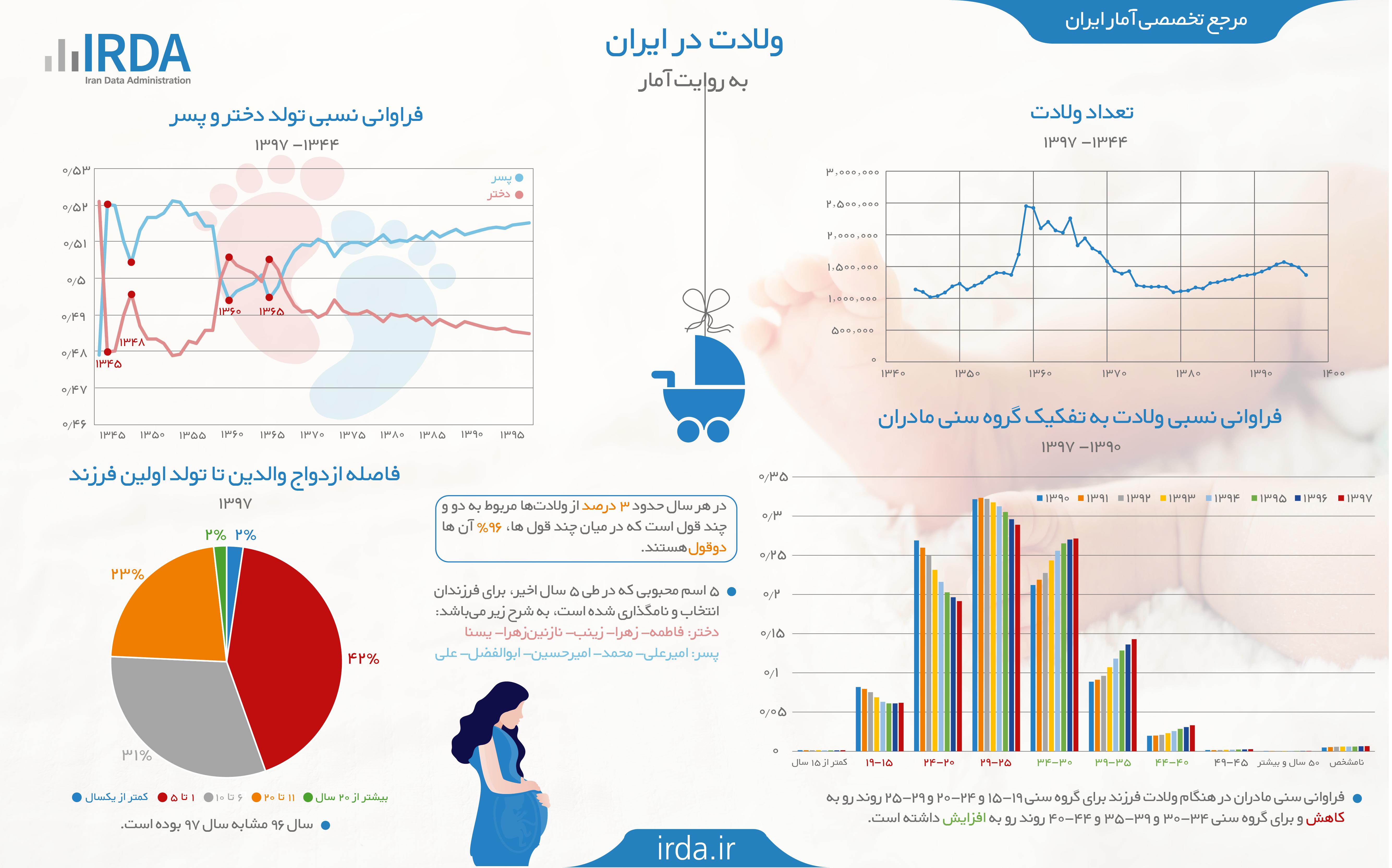 ولادت در ایران به روایت آمار