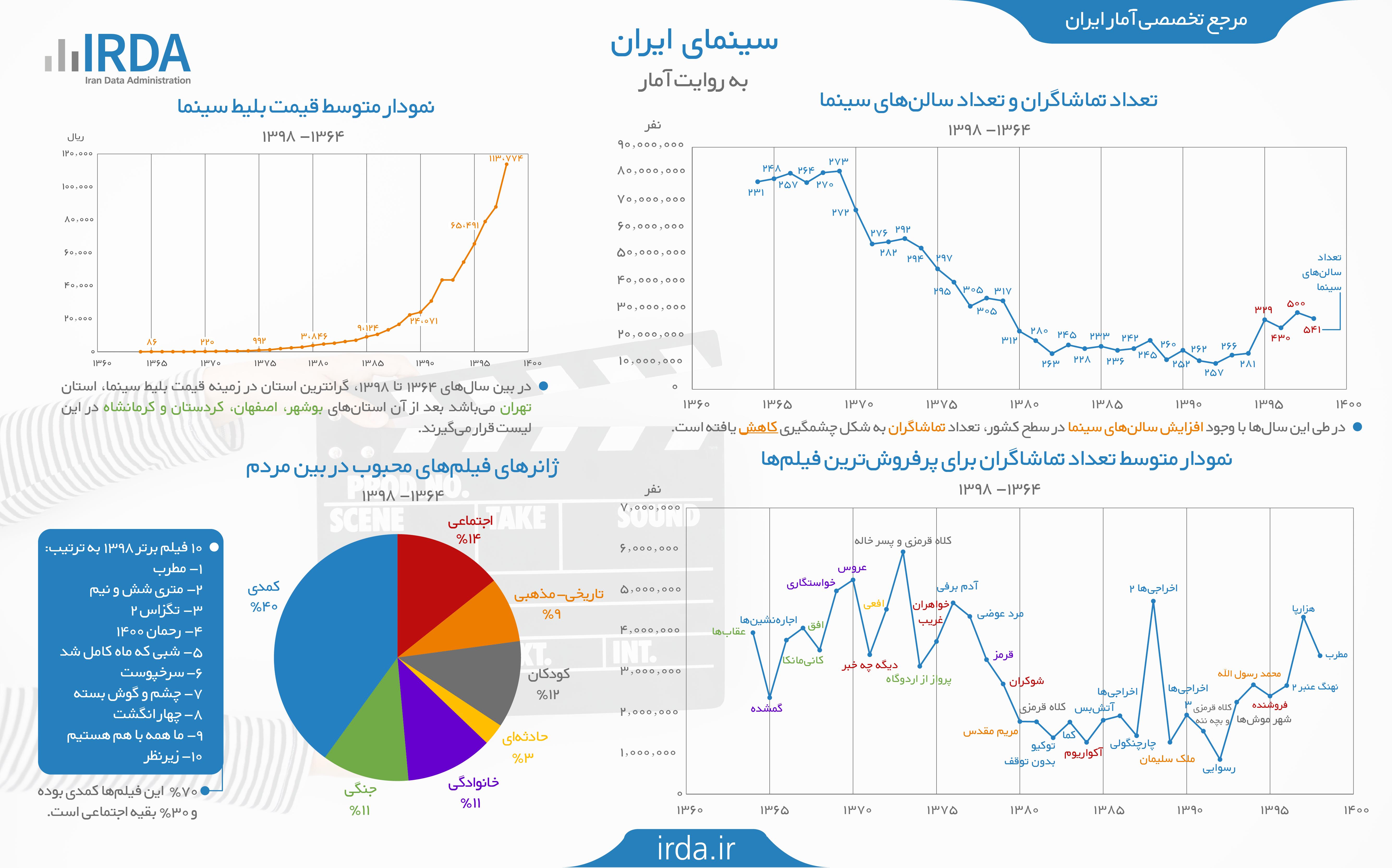 سینمای ایران به روایت آمار