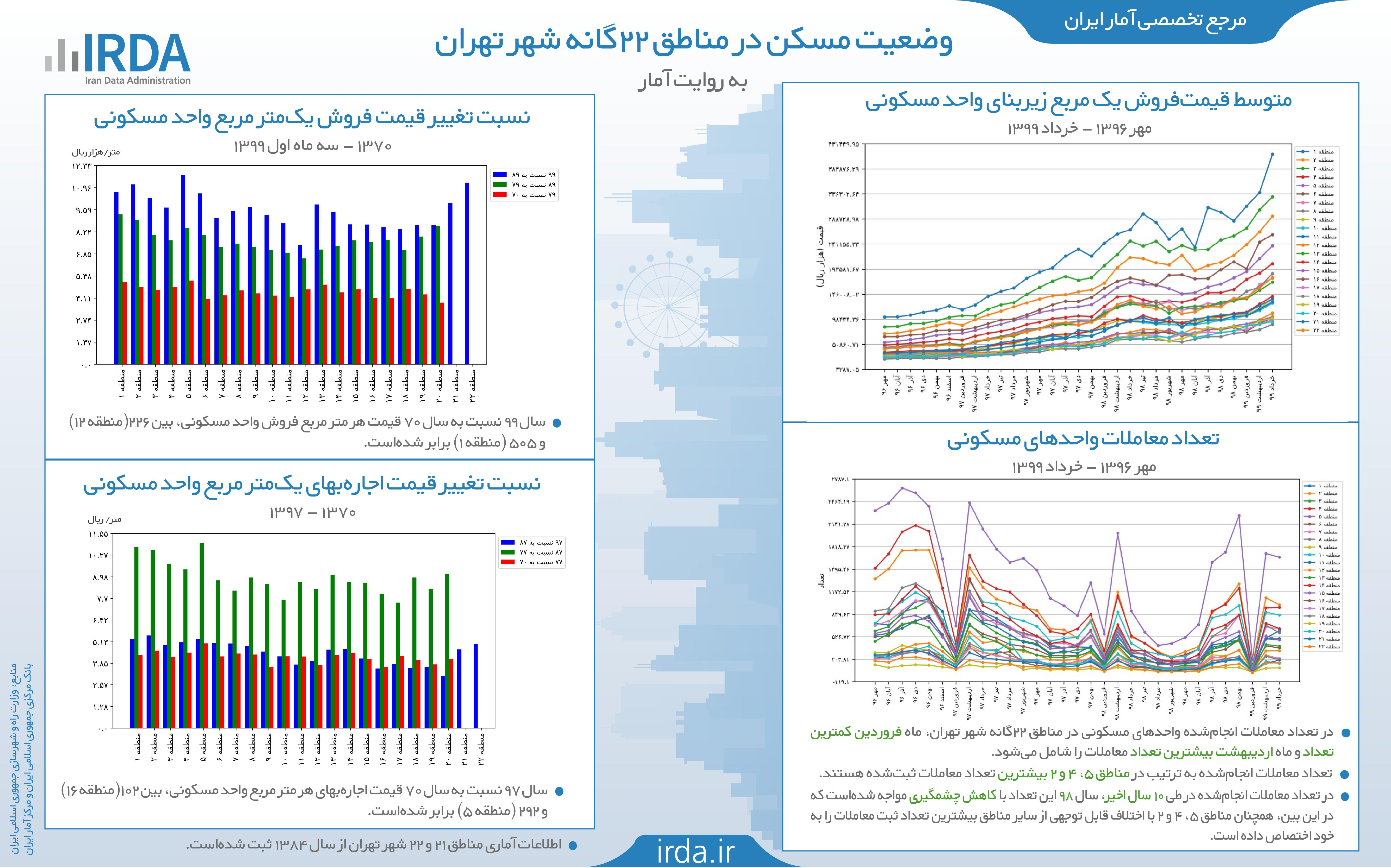 وضعیت مسکن در مناطق 22 گانه شهر تهران به روایت آمار